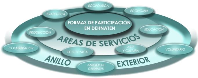 PARTICIPACION-ANILLO-EXTERIOR-Y-AREAS