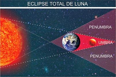 eclipsetotalluna